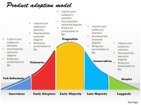 product adoption model powerpoint template