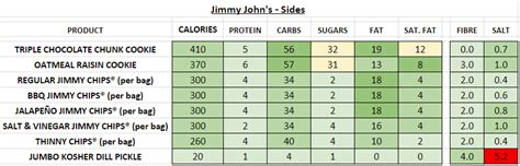 jimmy johns nutrition information  calories full menu