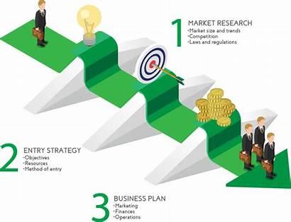 Entry Market Strategy Planning Advisory