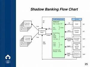 Data Flow Diagram For Banking System Ppt