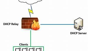 Microsoft Visio Network Diagram