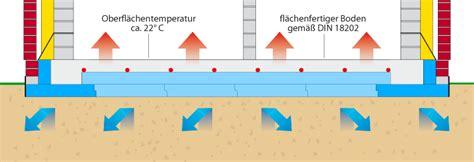 Warm Eingepackt Die Thermobodenplatte by Futura Bodenplatte