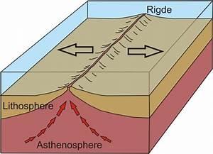Divergent Boundaries - plate boundary types