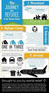 70 best images about Infographics on Refugee Issues on ...