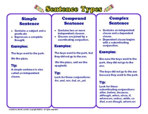 Simple, Compound, And Complex Sentences By Rachel Lynette Tpt