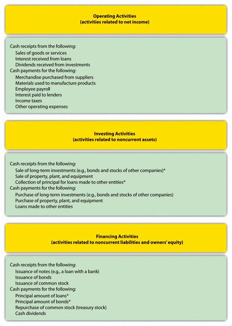 cash flow statement indirect method in excel 7 statement of cash flows indirect method excel template