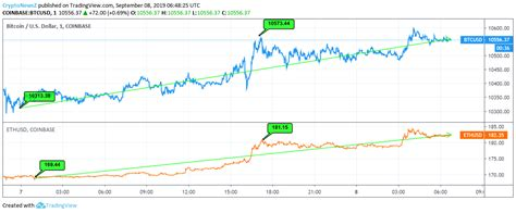 Compare the two cryptocurrencies bitcoin (btc) and ethereum (eth). Bitcoin's 2% Surge Leads to Ethereum's 7% Surge within a Day - CriptoMercados