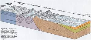 Appalachian Mountain Geologic Diagram