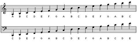 Notes Have Names So Respect Them  Guitar Lessons @ Ultimateguitarcom
