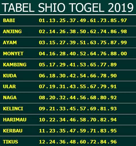 tabel shio   nomor keluar sydney