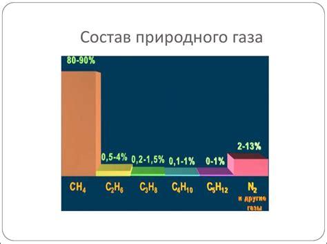 Свойства и состав природного газа