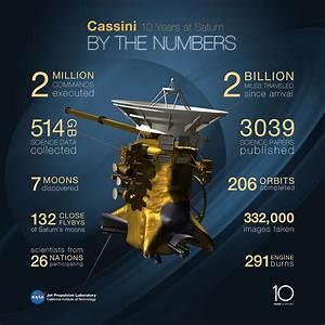 Raumsonde Cassini: Zehn Jahre im Saturn-Orbit