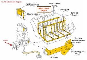 similiar 7 3 diesel motor diagram keywords ford 7 3 turbo diesel engine diagram further 7 3 diesel engine diagram