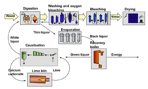 Proces Flow Diagram For Pulp And Paper Industry by Overview Of The Kraft Pulping Process Source S 246 Dra