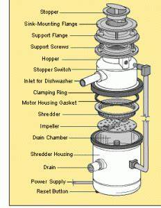 How A Garbage Disposal Works