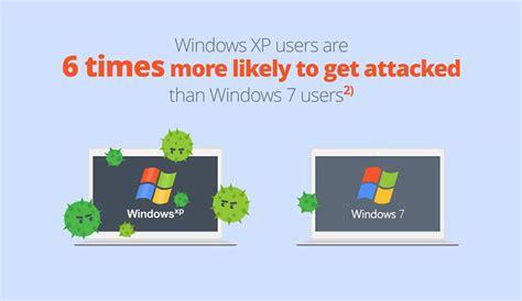 Best Windows Xp Antivirus 12 Free Antivirus Compared Avira Comodo Bitdefender