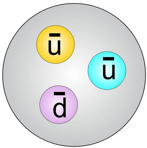 Anti Proton file antiproton svg wikimedia commons