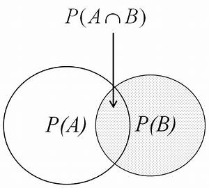 1  Venn Diagram To Aid Understanding Of Conditional