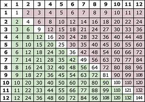 Multiplication Table 50x50
