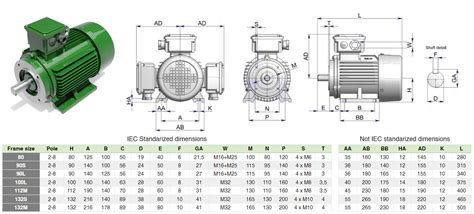 Electric Motor Dimensions by Electric Motor Frame Sizes Metric Impremedia Net