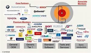 Why Autosar   What It Is   U2013 Automotive  U0026 Embedded Info