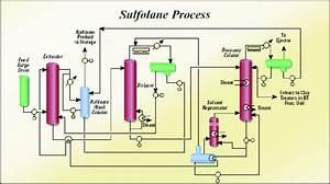 2  Uop Sulfolane Process  29