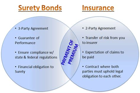 The Difference Between Business Insurance And Bonds. Procure Treatment Centers Clear Pvc Curtains. Divorce Attorney Long Island Gsa Org Chart. Youtube Motorcycle Crash Car Hauler Transport. Ahmadiyya Muslim Community Usa. Remedy For Running Nose Help Pass A Drug Test. Medical Office Assistant College. How To Find Spy Software On Your Computer. Hotel Rooms In Hyderabad Lpn Online Schooling