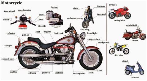 Resultado De Imagen De Parts Of Motorbike Labelled English