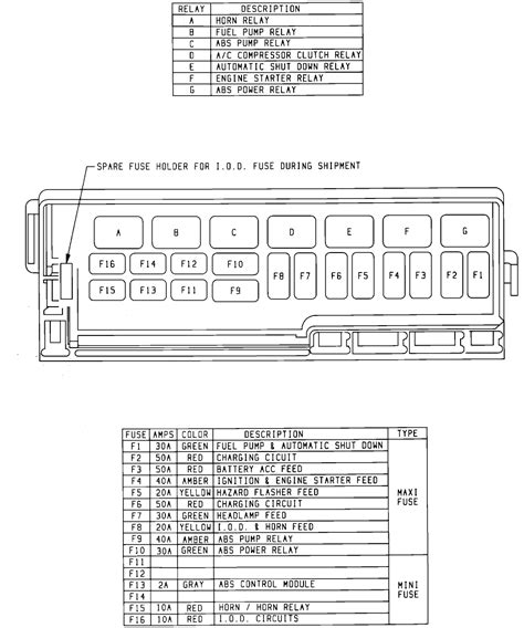 92 Jeep Wrangler Fuse Box Diagram by 1992 Wrangler Fuse Box Diagram Wiring Diagrams Folder