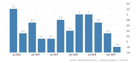 australia gdp annual growth rate forecast