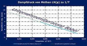 Ln Berechnen : darstellung verschiedener dampfdruckgleichungen ~ Themetempest.com Abrechnung