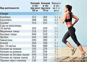 Что делать чтобы быстро похудеть за неделю