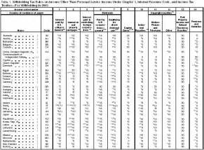 Federal Tax Withholding Tables