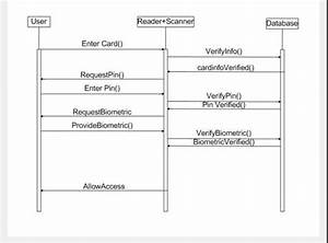 Figure 8  Sequence Diagram For Swiping An Access Card And