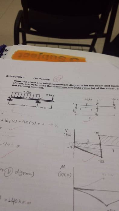 Solved Draw The Shear Bending Moment Diagrams For
