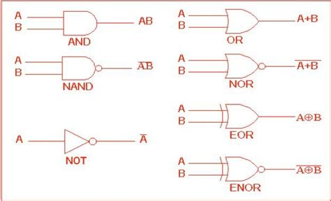 Logic Gates The Next Phase High Frequency Trading