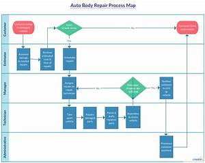 Body Shop Repair Process Flowchart