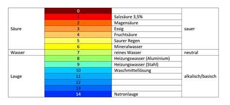 ph wert farben so k 246 nnt ihr euren ph wert messen wasserwelten magazin