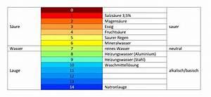 Ph Wert Test : so k nnt ihr euren ph wert messen wasserwelten magazin ~ Eleganceandgraceweddings.com Haus und Dekorationen