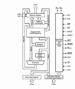 Risc Os Prms  Volume 5a  Chapter 99  Arm Hardware