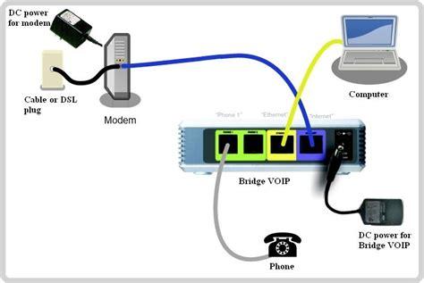 Connection Diagram For Dsl Modem Cable Voip Gateway