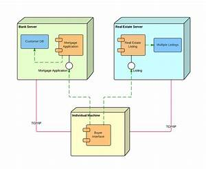 Deployment Diagram Tutorial