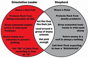 Venn Diagram  Orientation Leader V  Shepherd