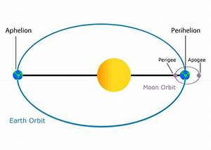 Earth at Aphelion 2016 - Universe Today