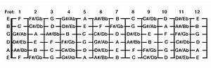 How To Stop Relying On The Guitar Fretboard Chart