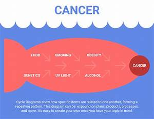 Cancer Fishbone Diagram Template