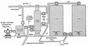 32 Oilfield Tank Battery Diagram