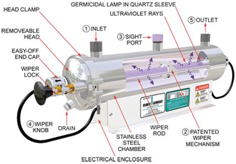 master water conditioning corp uv l sanitron ultraviolet water purifiers principle of operation