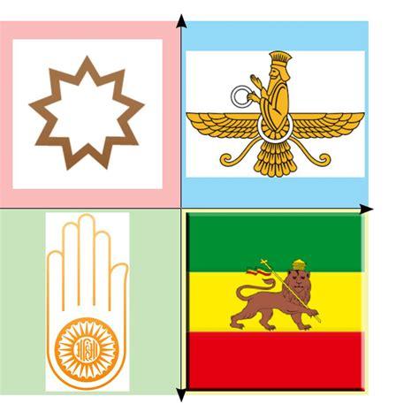 Political Compass Of Minor World Religions