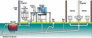 What Is A Plumbing System